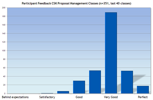 Participant Feedback CSK class-room training